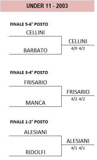 Finali2003